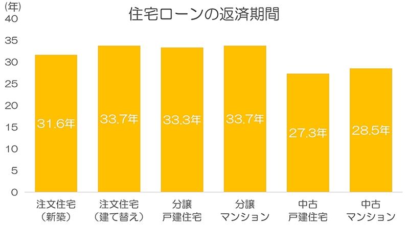 住宅別の住宅ローンの返済期間を表すグラフ