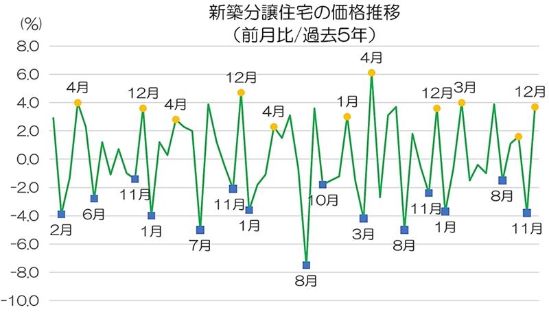 新築分譲住宅の1年間における価格推移