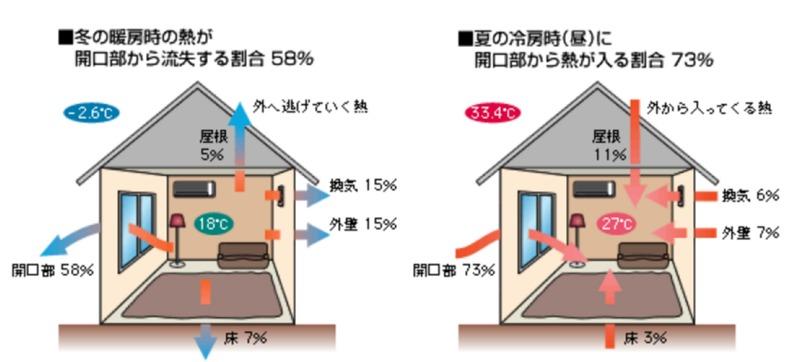 暑さと寒さが窓から出入りする割合